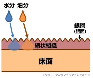 ステインリムーバー利用後の水分/油分の浸透