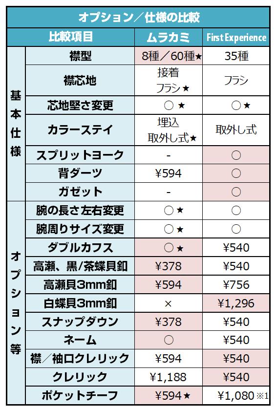 フェールムラカミとFirst Experienceのオプション/仕様の比較表