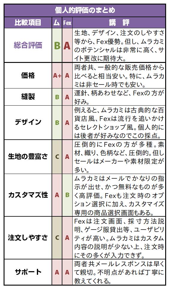 フェールムラカミとFirst Experiencek評価比較表