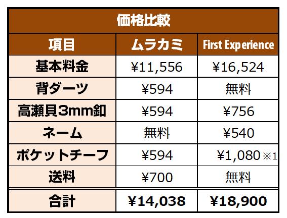 フェールムラカミとFirst Experienceの価格比較表